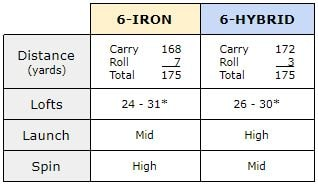 difference between 6 iron 6 hybrid